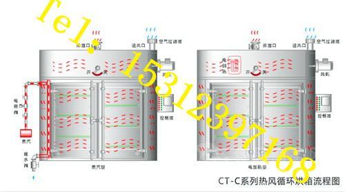 也可非标设计燃煤,燃气,燃油等加热方式,可为用户量身定制烘房.