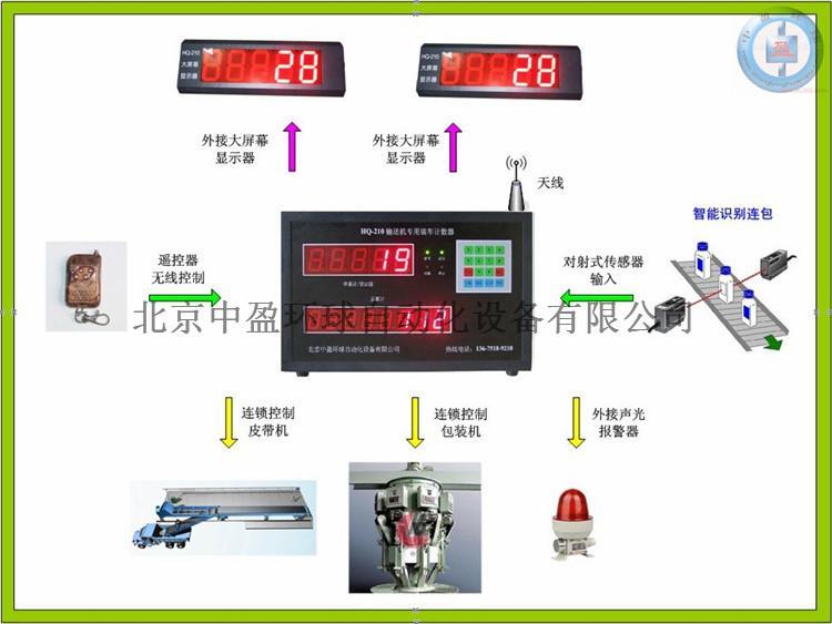 中盈环球hq-210饲料流水线计数器