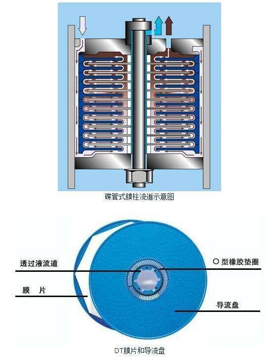 DTRO碟管式高压反渗透膜设备