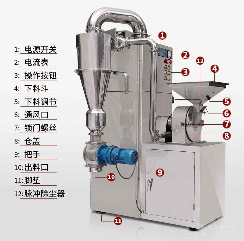 结构与工作原理: 1、结构:SWLF型涡轮粉碎机主要有机壳、机门、涡轮、主轴、筛网、皮带轮及电动机等零部件组成。 2、工作原理: 涡轮粉碎机动转时,电机带动主轴及涡轮高速旋转。涡轮与筛网圈上的磨块组成破碎、研磨副,当物料从加料斗中 进入机腔内,物料在涡轮的旋转气流中紧密地摩擦和强烈地冲击到涡轮的叶片内侧上,并在叶片与磨块之间的缝隙 中再次研磨。在粉碎物料的同时,涡轮吸入大量空气,这些气流起到了冷却机器、研磨物料及传送细料的作用。物 料粉碎的细度取决于物料的性质和筛网的尺寸,以及物料和空气的通过量。 3、