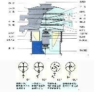 金屬粉末分級用圓形不銹鋼旋振篩
